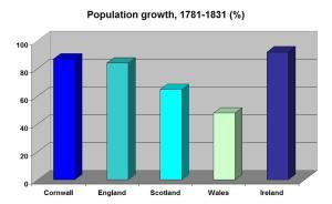 comp popn growth 1781-1831