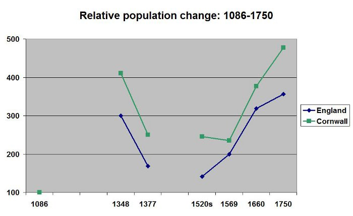 the population of cornwall The population development of cornwall as well as related information and services (wikipedia, google, images) name status population estimate 1981-06-30 population.