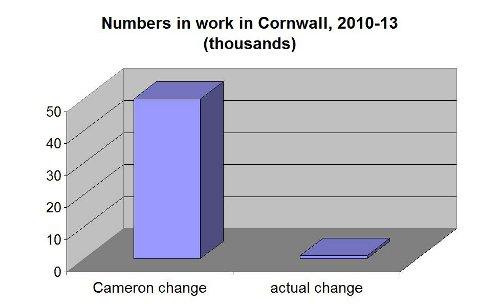 employment change 10-13