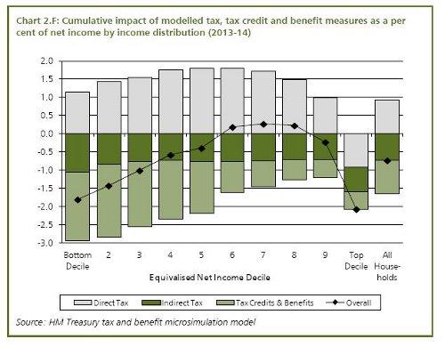 imoact of cuts 2013