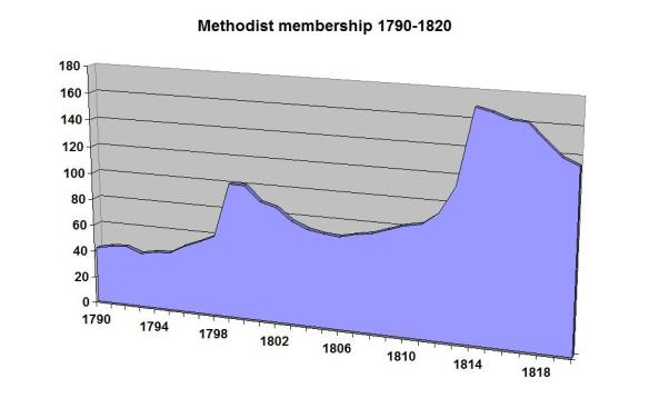 The two 'great' revivals of 1799 and 1814 bracketed the transition of Methodism to become the majority community religious practice