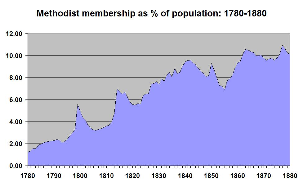 Note the decline in membership in the 1840s and early 1850s, just at the point when indigenous Methodism began to come under attack (and when mass emigration set in)