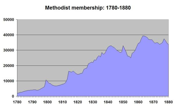 Methodist members 1780-1880