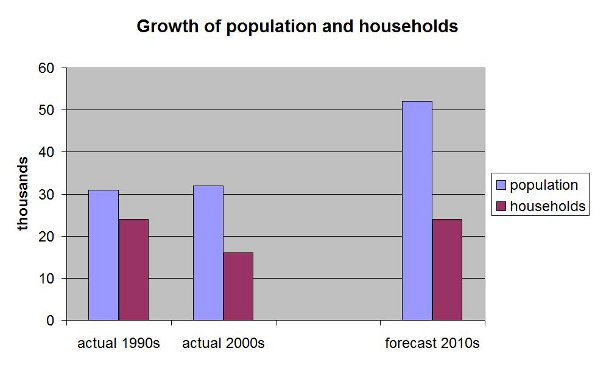 forecast growth 2010s