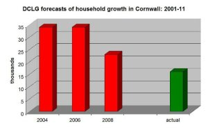 household forecasts