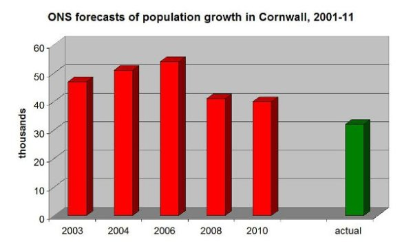 ONS forecasts 2000s