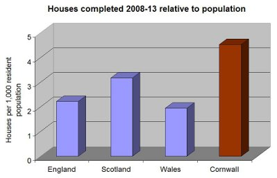 house completions 2008-13